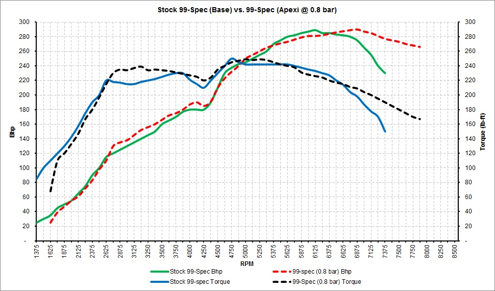 Stock 99-Spec vs. 99-Spec 0.8 bar.jpg