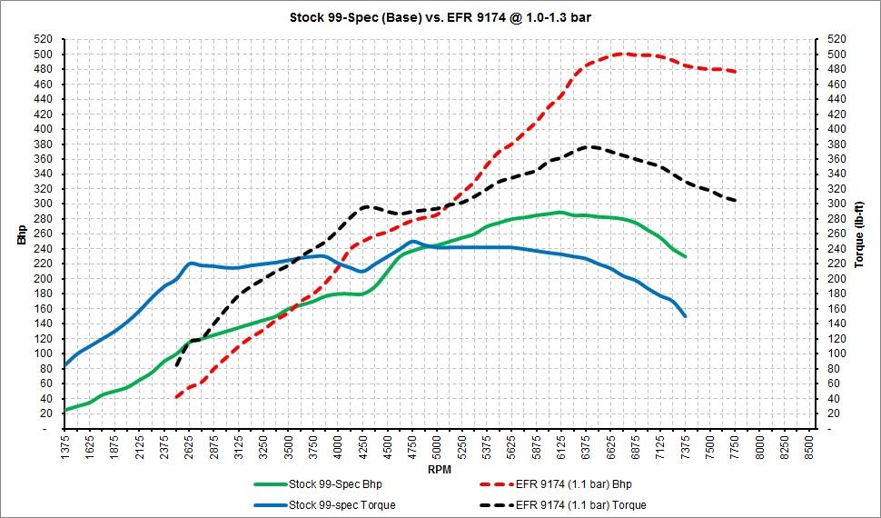 Stock 99-Spec vs. EFR 9174.jpg