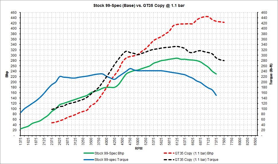 Stock 99-Spec vs. GT35 Copy.jpg