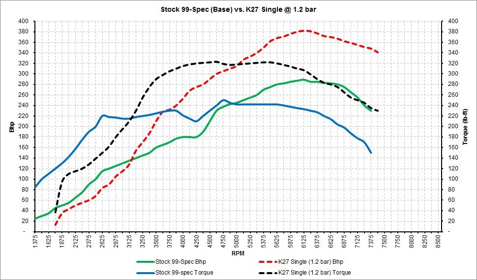 Stock 99-Spec vs. K27.jpg