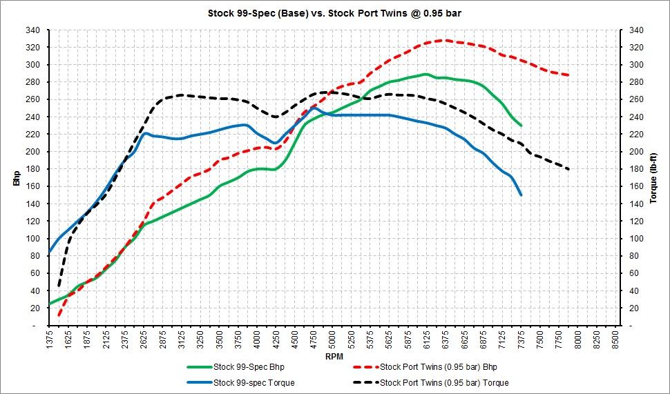 Stock 99-Spec vs. Stock Port Twins.jpg
