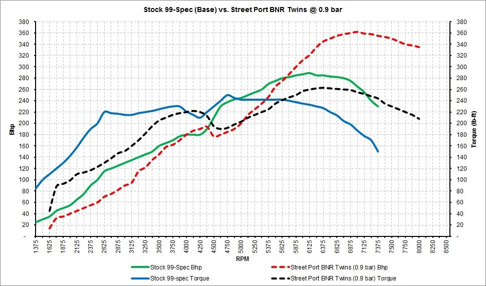 Stock 99-Spec vs. Street Port BNRs.jpg