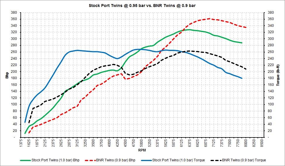 Stock Port Twins vs. BNR Twins.jpg