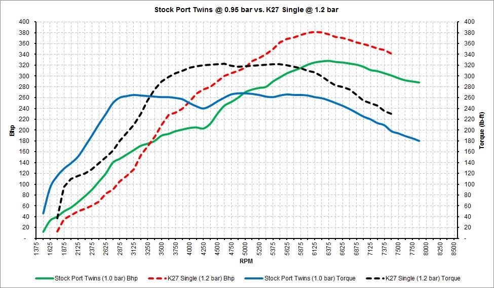Stock Port Twins vs. K27.jpg