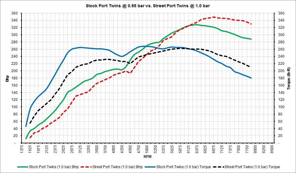 Stock Port Twins vs. Street Port Twins.jpg